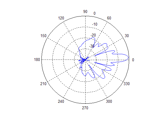 Antenna Range Measurements